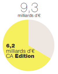 milliards d'€ CA Edition