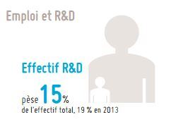 Effectifs Total R&D